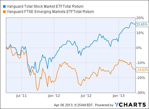 VTI Total Return Price Chart