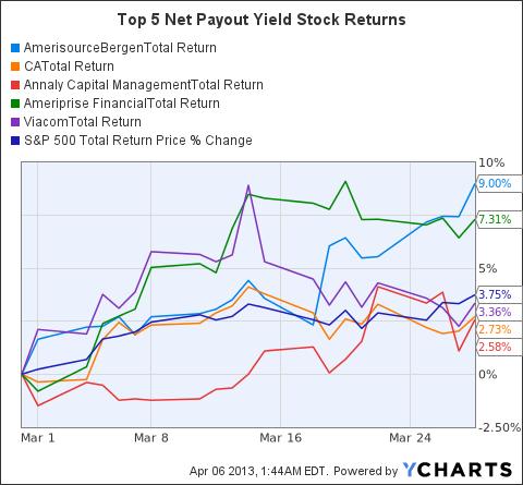 ABC Total Return Price Chart
