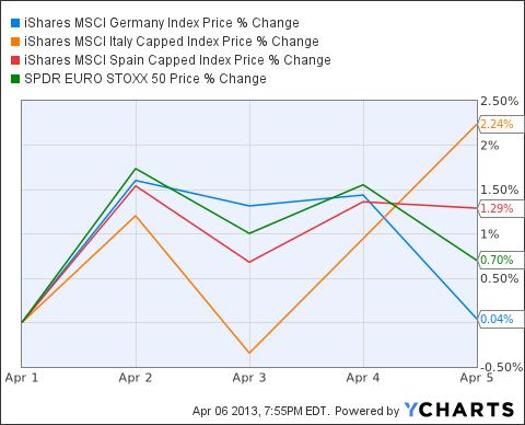 EWG Chart