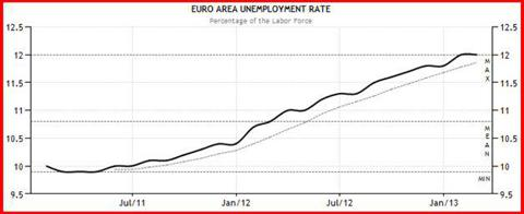 Unemployment continues to rise