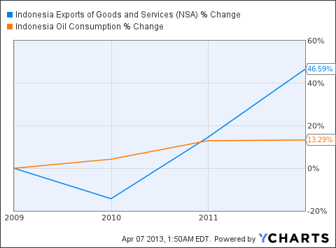 Indonesia Exports of Goods and Services Chart