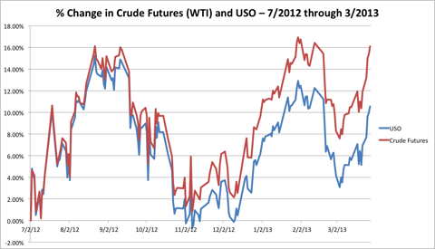 Percent change in Crude vs USO
