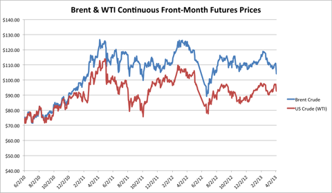 Brent and WTI prices over time