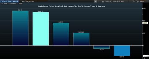 Quarter over Quarter Growth of Net Income over 8 Quarters
