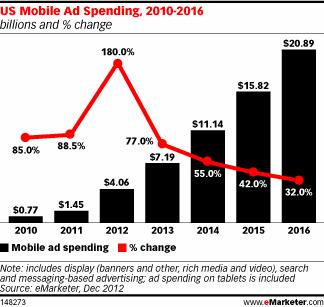 148273 US Mobile Advertising Spending, 2010 2016 [CHART]