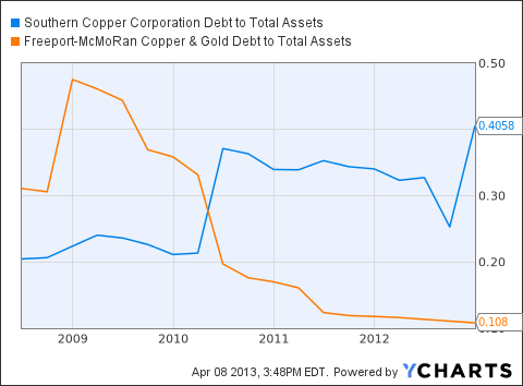 SCCO Debt to Total Assets Chart
