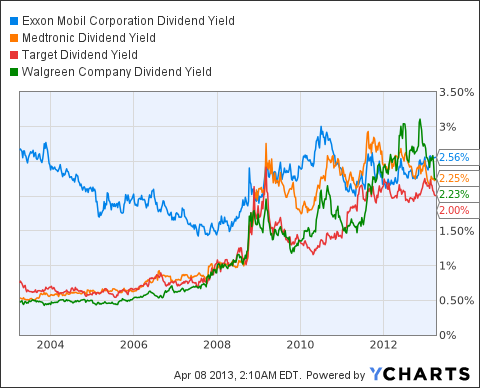 XOM Dividend Yield Chart