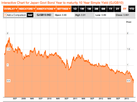 Japanese 10 Year Government Bond Yield