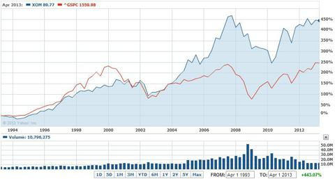 Exxon Mobil vs S&P 500 performance over the last 20 years