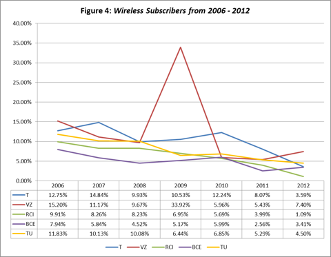 Figure 4: Wireless Subscribers