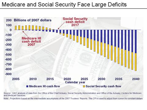 Social Security Deficit