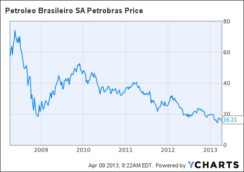 PBR Chart