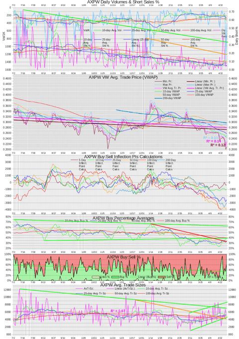 AXPW Intra-day Statistics Chart 20130430