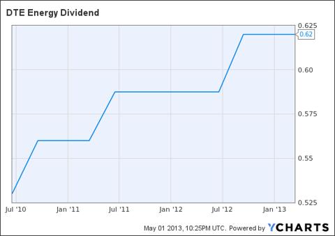 DTE Dividend Chart