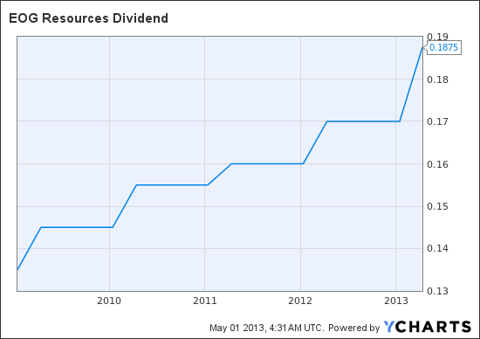 EOG Dividend Chart