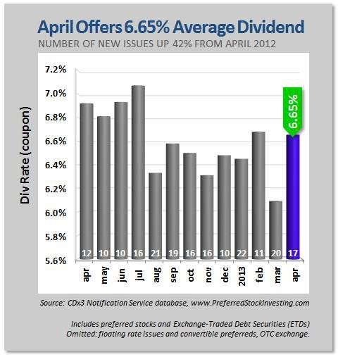 April Offers 6.65% Average Dividend Rate