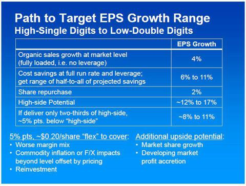 PG path to growth