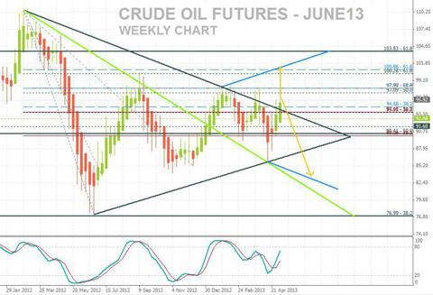 Crude Oil Futures June13, Weekly Chart