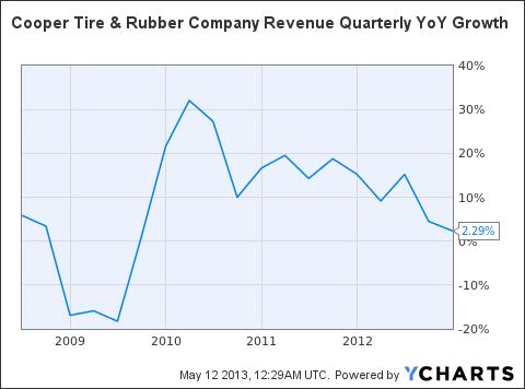 CTB Revenue Quarterly YoY Growth Chart