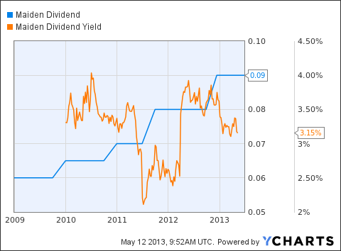 MHLD Dividend Chart
