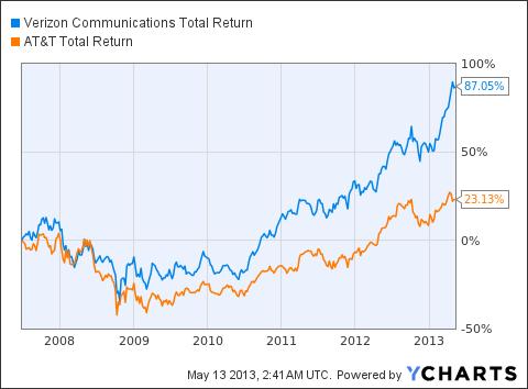 VZ Total Return Price Chart
