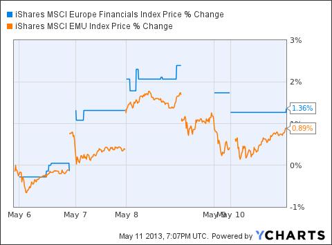 EUFN Chart