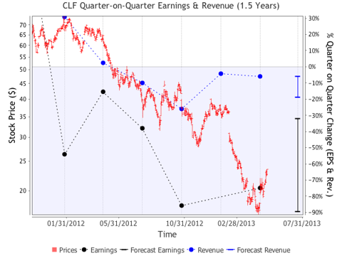 quarter-on-quarter eps and revenue growth chart over stock price