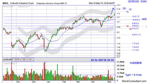 MRVL stock chart