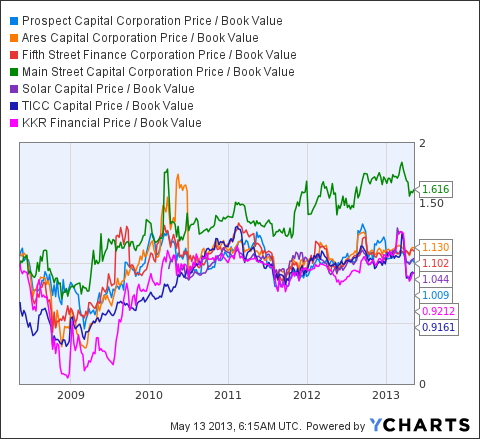 PSEC Price / Book Value Chart