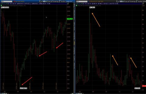 SPX-VIX-5Year Chart Hacker Trading
