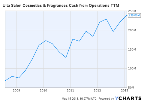 ULTA Cash Flow
