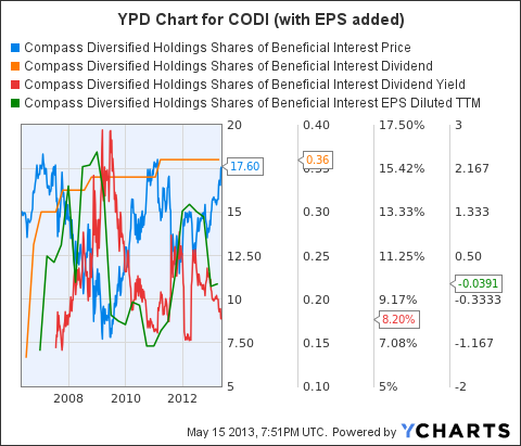 CODI Chart