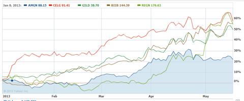 Performance: Amgen vs Other Large-Cap Biotech Stocks