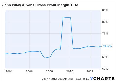 JW.A Gross Profit Margin TTM Chart