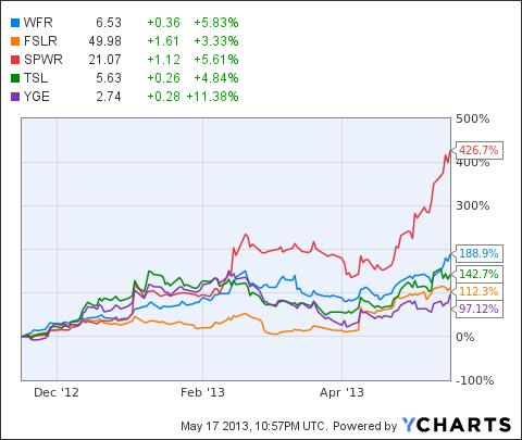 WFR Chart
