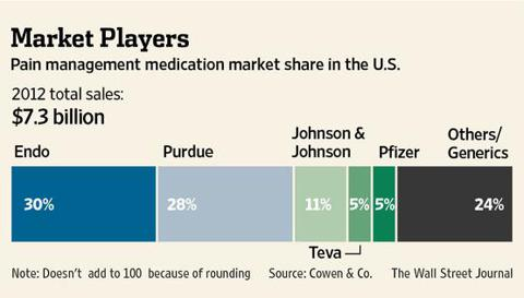 Pfizer has a surprisingly small share of the pain relief market