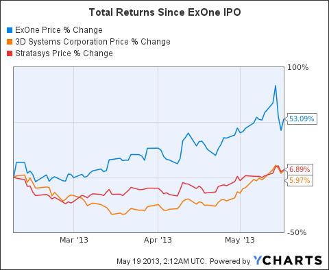 XONE Chart