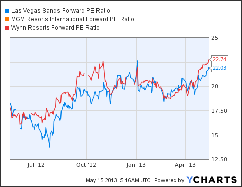LVS Forward PE Ratio Chart