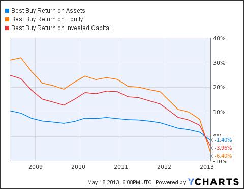BBY Return on Assets Chart