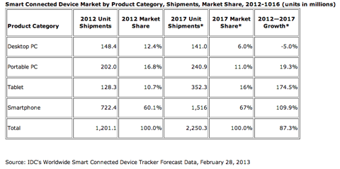 IDC tablet growth