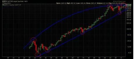 Long term S&P arc resistance