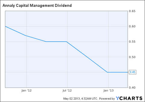 NLY Dividend Chart