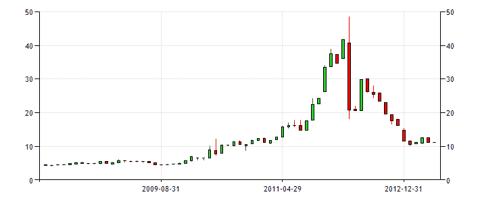GGB Price 2008 2013