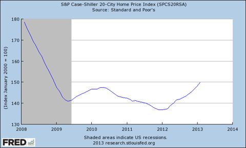 Housing Prices 2008 to 2013