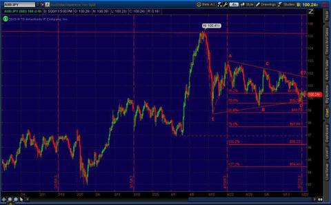 Aussie Yen 4 Hour Chart