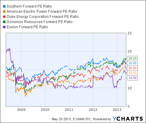 SO Forward PE Ratio Chart