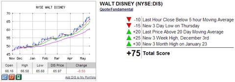 Disney Technical Analysis