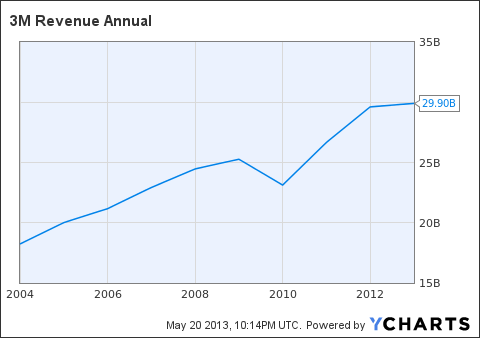 MMM Revenue Annual Chart