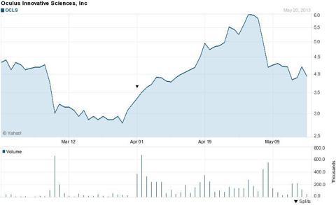 OCLS Price History