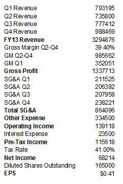 SKS FY13 earnings estimate
